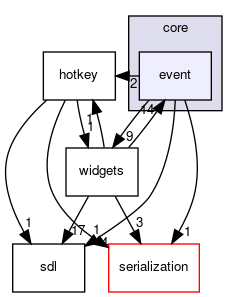 gui/core/event